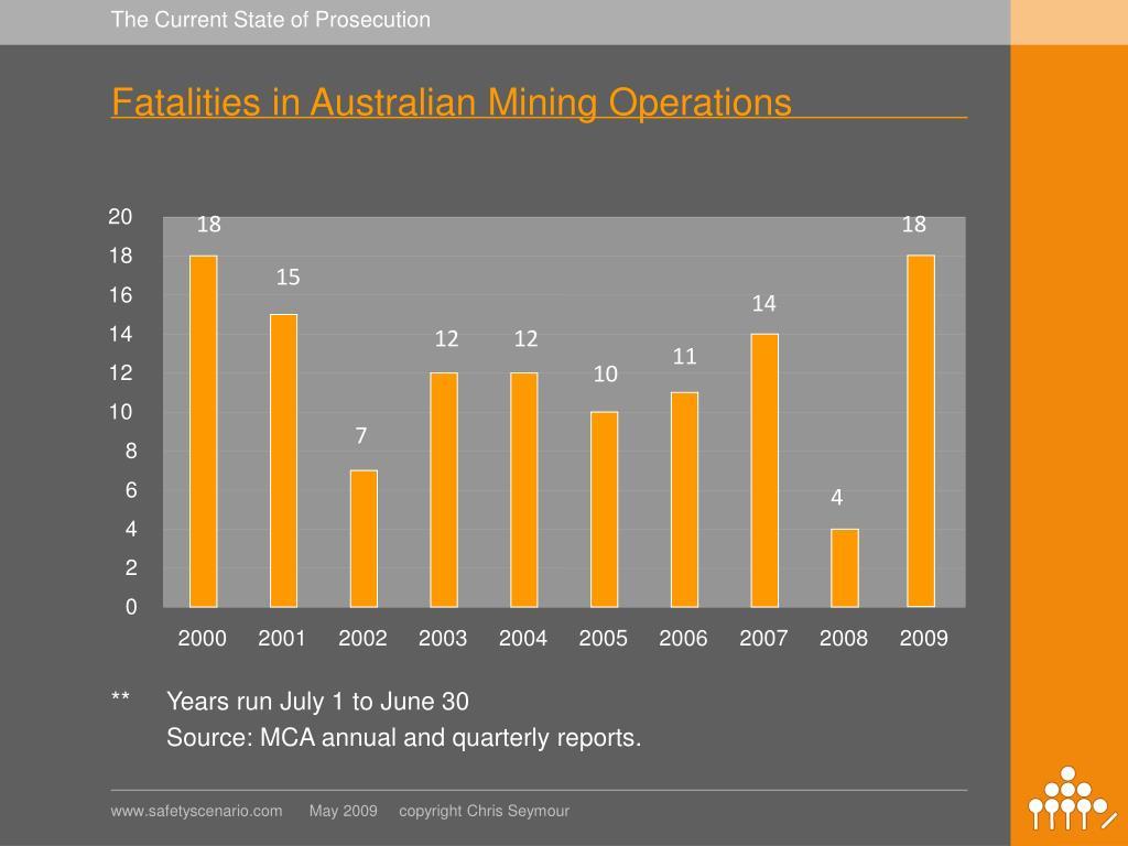 Fatalities in Australian Mining Operations