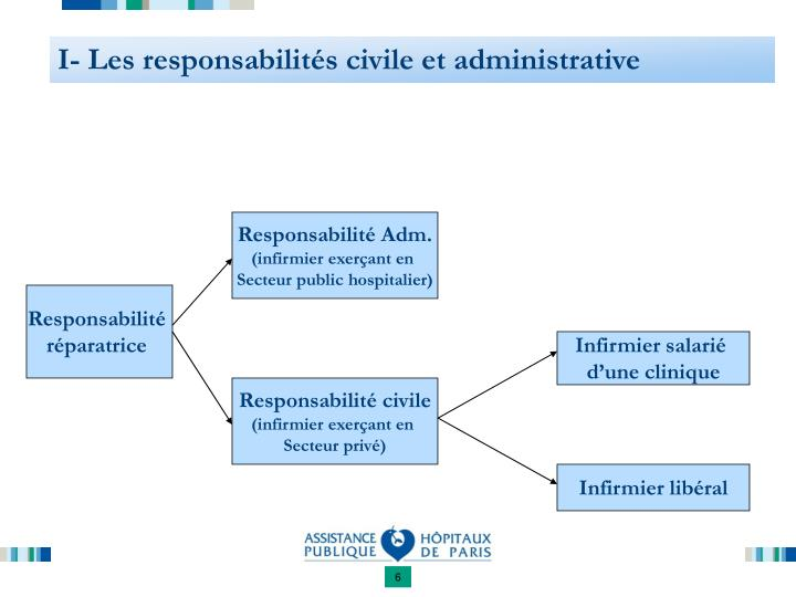 I- Les responsabilités civile et administrative