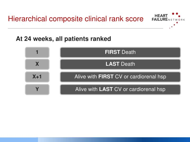 Hierarchical composite clinical rank score
