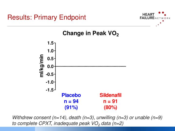 Results: Primary Endpoint