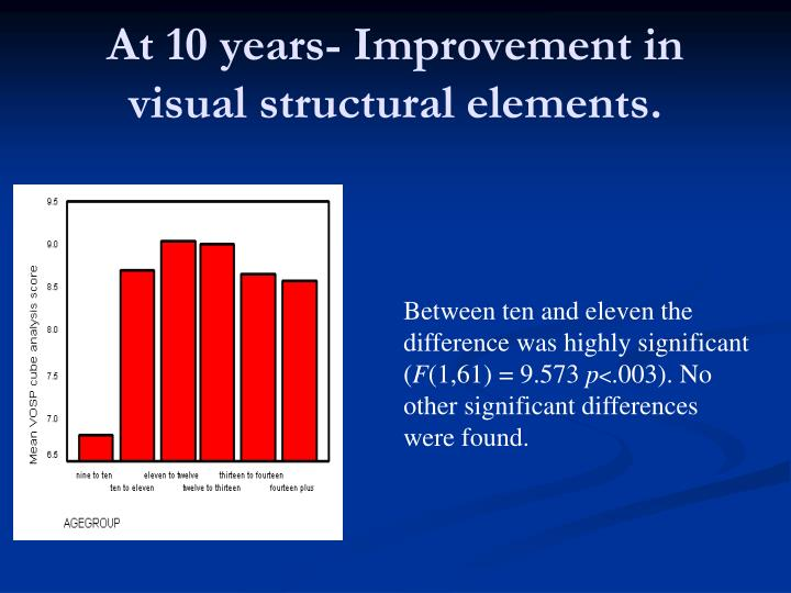 At 10 years- Improvement in visual structural elements.