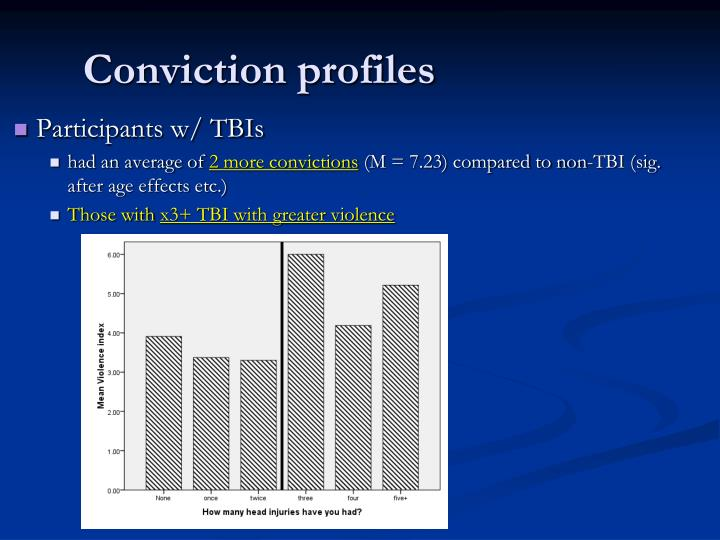 Conviction profiles