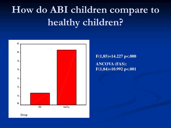 How do ABI children compare to healthy children?