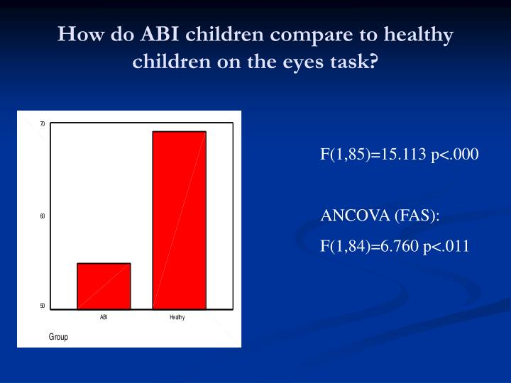How do ABI children compare to healthy children on the eyes task?
