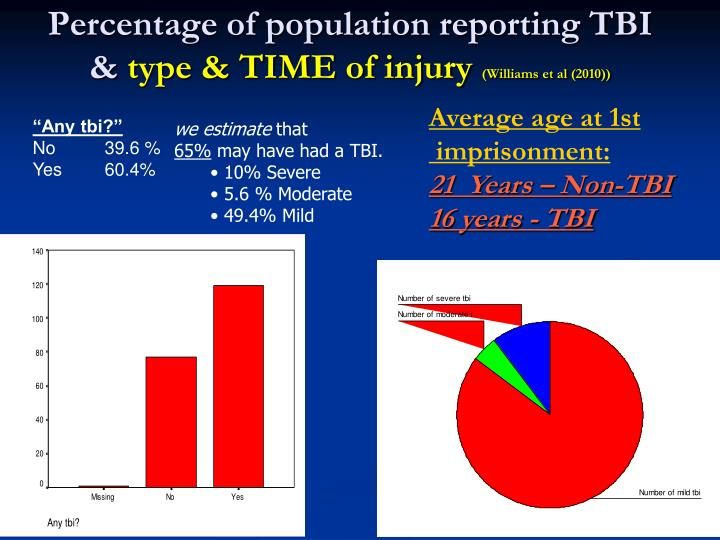 Percentage of population reporting TBI &