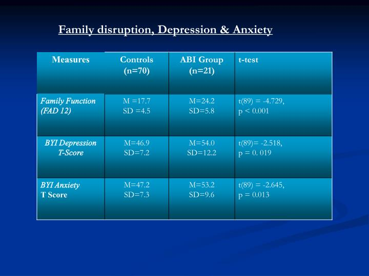 Family disruption, Depression & Anxiety