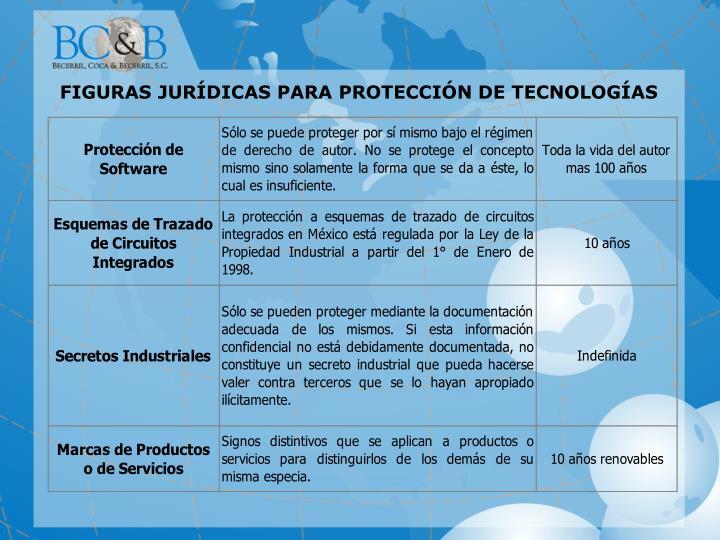 FIGURAS JURÍDICAS PARA PROTECCIÓN DE TECNOLOGÍAS