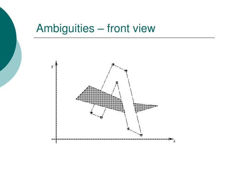 Ambiguities – front view