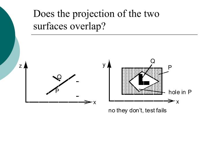 Does the projection of the two surfaces overlap?