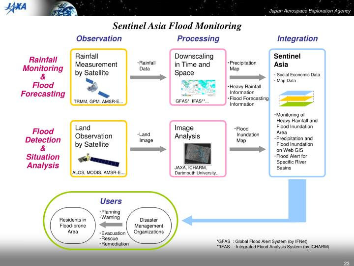 Sentinel Asia Flood Monitoring