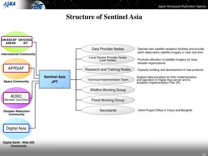 Structure of Sentinel Asia