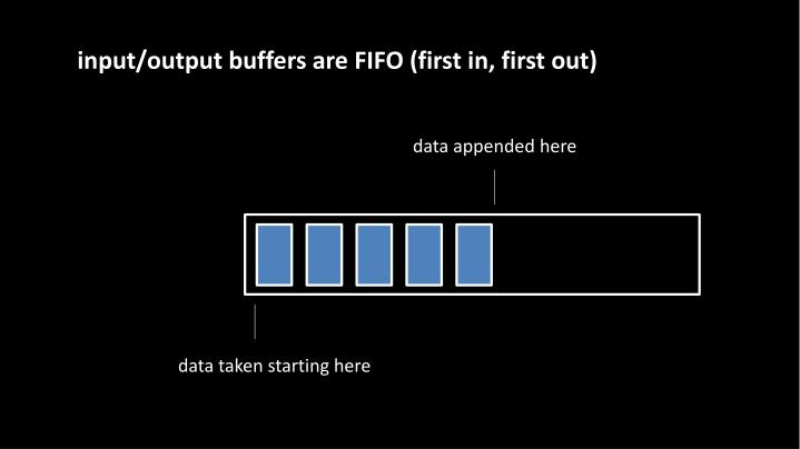 input/output buffers are FIFO (first in, first out)