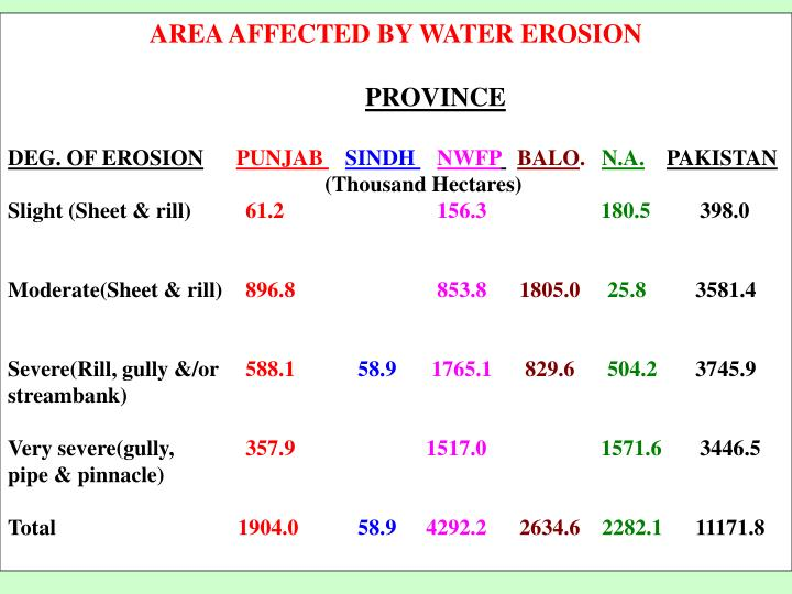 AREA AFFECTED BY WATER EROSION