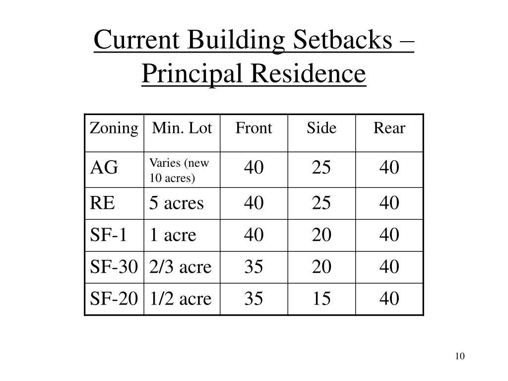 Current Building Setbacks – Principal Residence