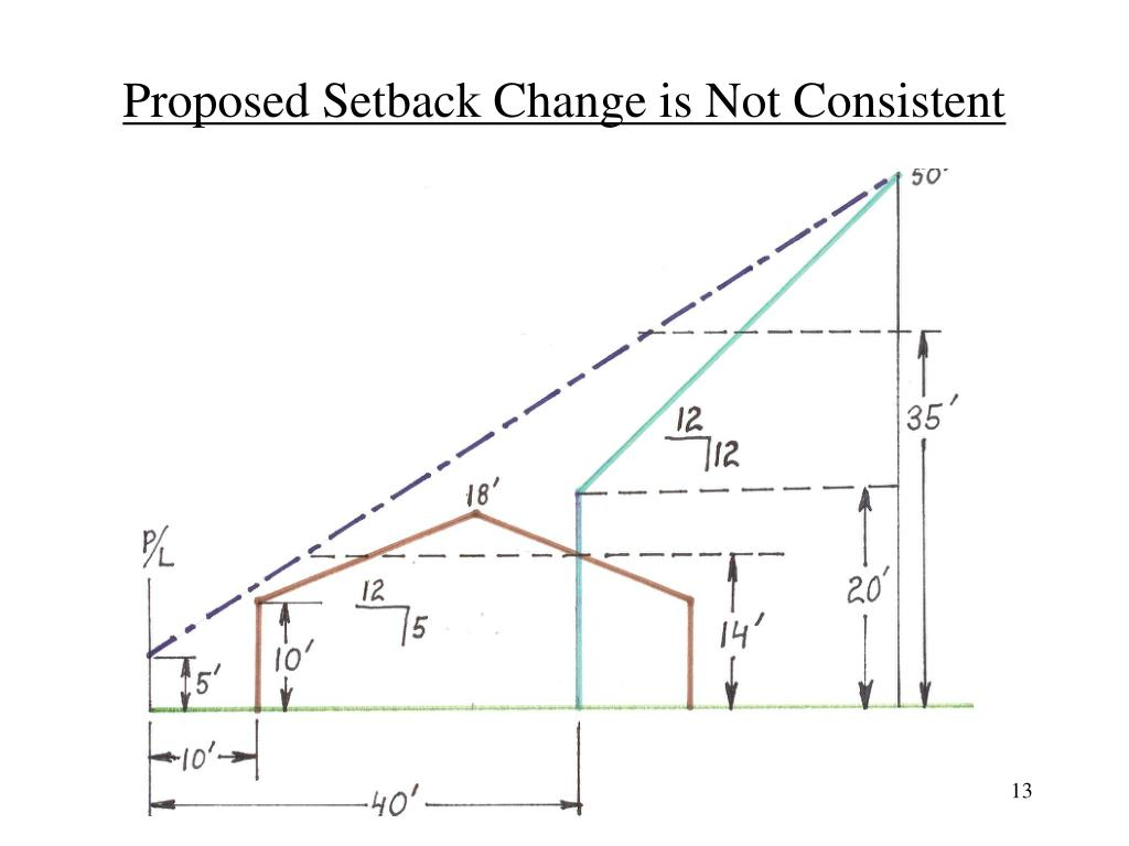 Proposed Setback Change is Not Consistent