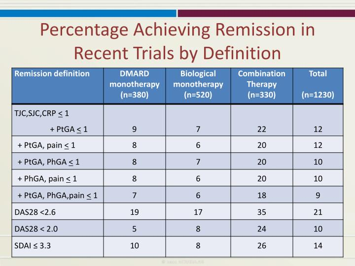 Percentage Achieving Remission in