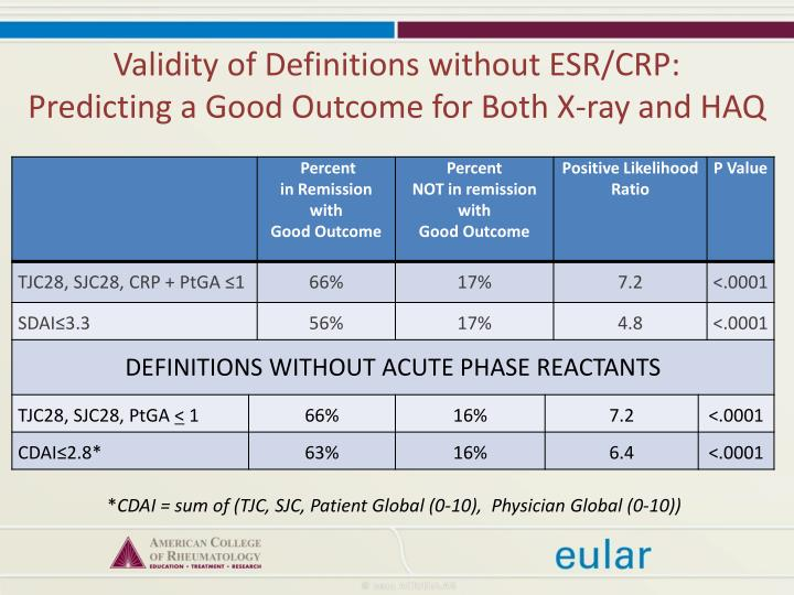 Validity of Definitions without ESR/CRP: