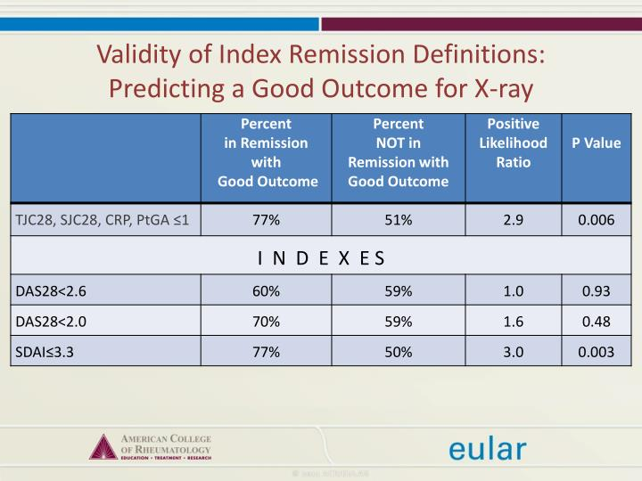 Validity of Index Remission Definitions: