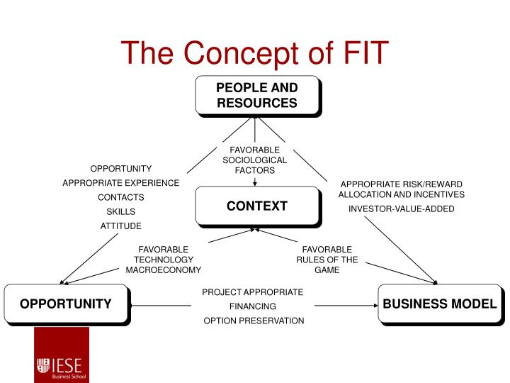 The Concept of FIT