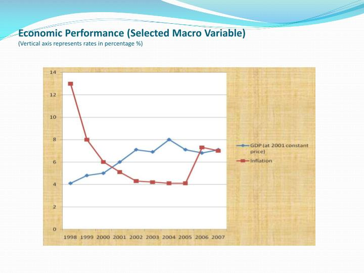 Economic Performance (Selected Macro Variable)