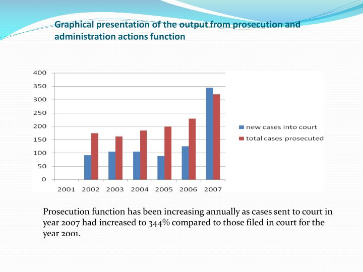 Graphical presentation of the output from prosecution and administration actions function