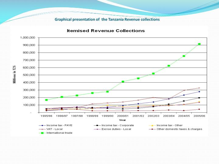 Graphical presentation of  the Tanzania Revenue collections