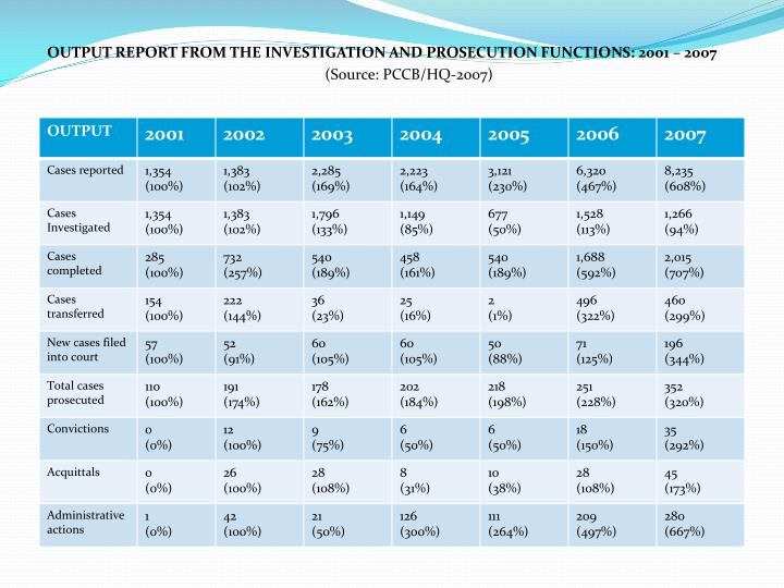 OUTPUT REPORT FROM THE INVESTIGATION AND PROSECUTION FUNCTIONS: 2001 – 2007