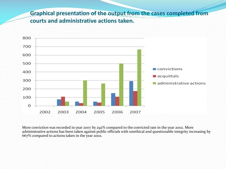 Graphical presentation of the output from the cases completed from courts and administrative actions taken.