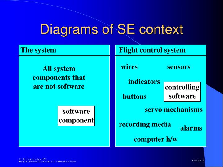 Diagrams of SE context