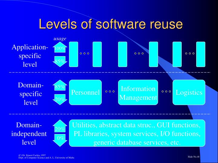Levels of software reuse