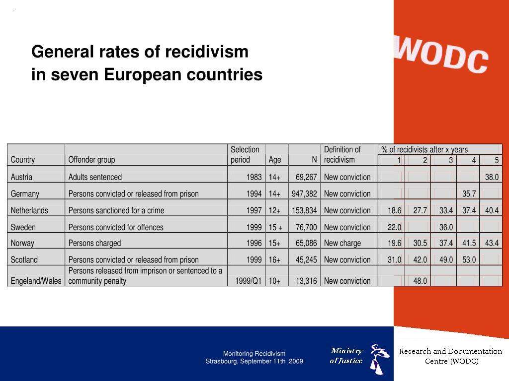 General rates of recidivism