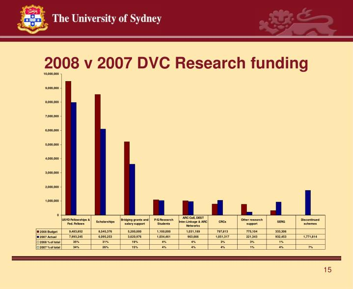 2008 v 2007 DVC Research funding