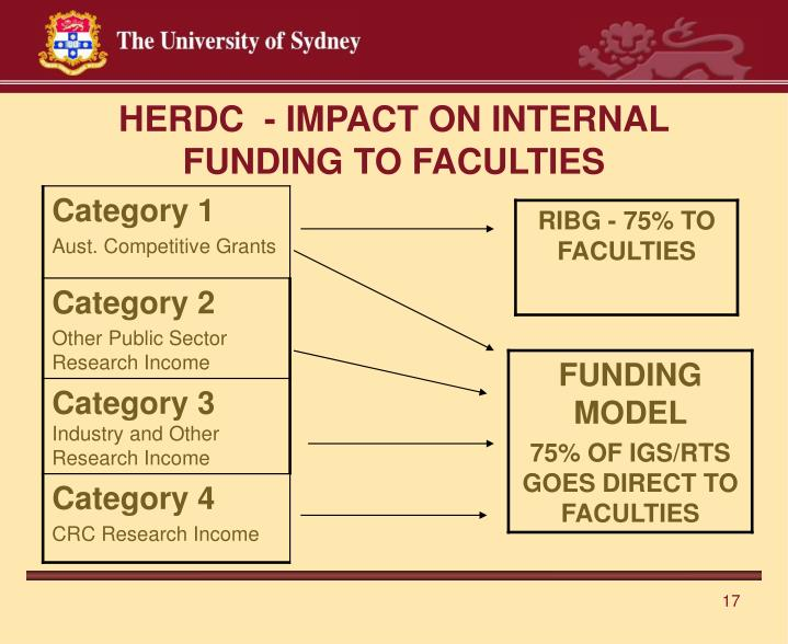 HERDC  - IMPACT ON INTERNAL FUNDING TO FACULTIES