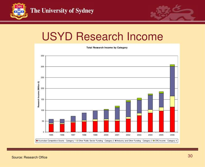USYD Research Income