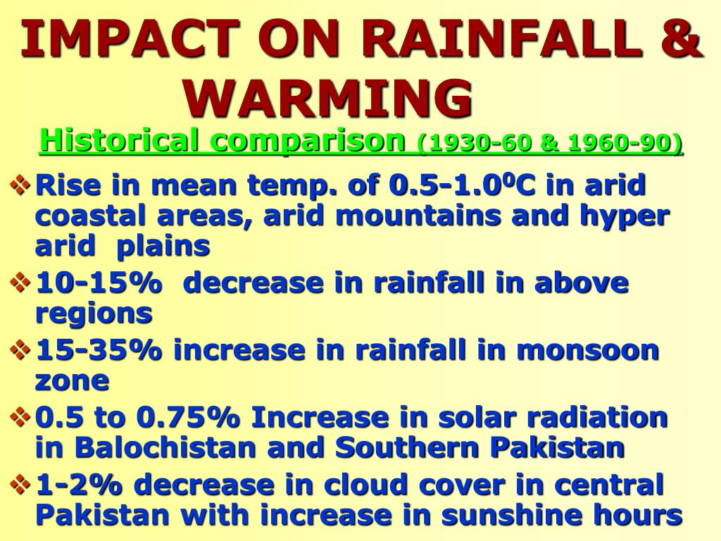 IMPACT ON RAINFALL & WARMING