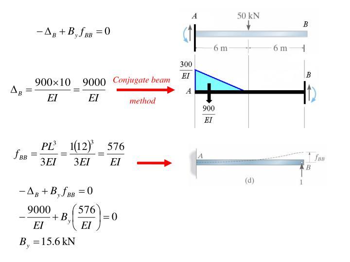 Conjugate beam