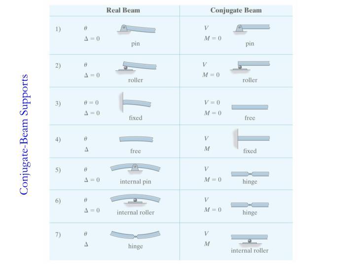 Conjugate-Beam Supports