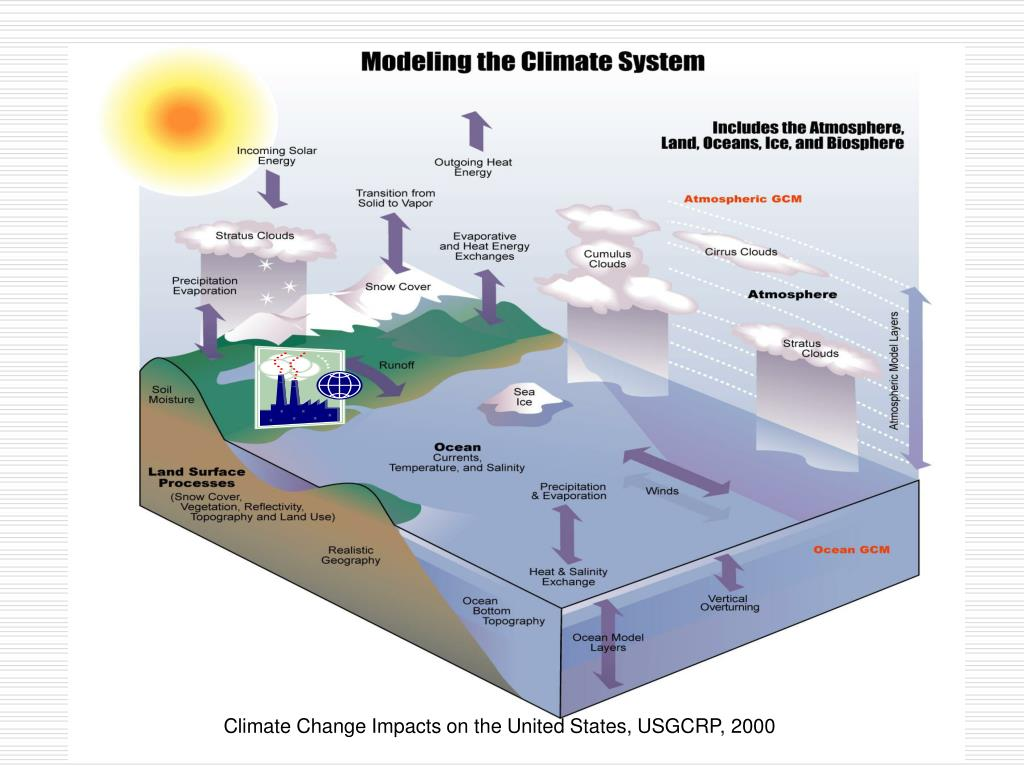 Climate Change Impacts on the United States, USGCRP, 2000