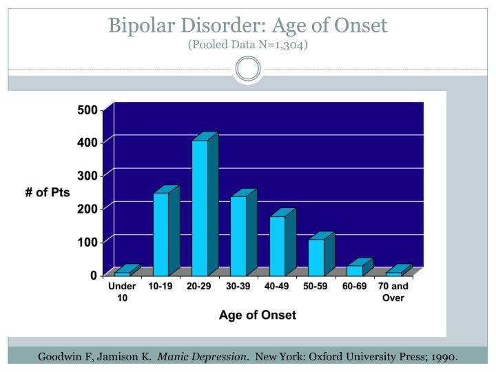 Bipolar Disorder: Age of Onset