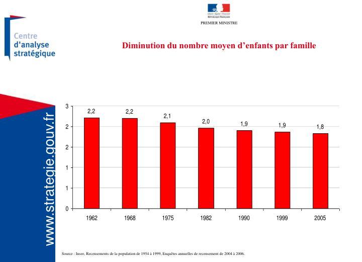 Diminution du nombre moyen d'enfants par famille
