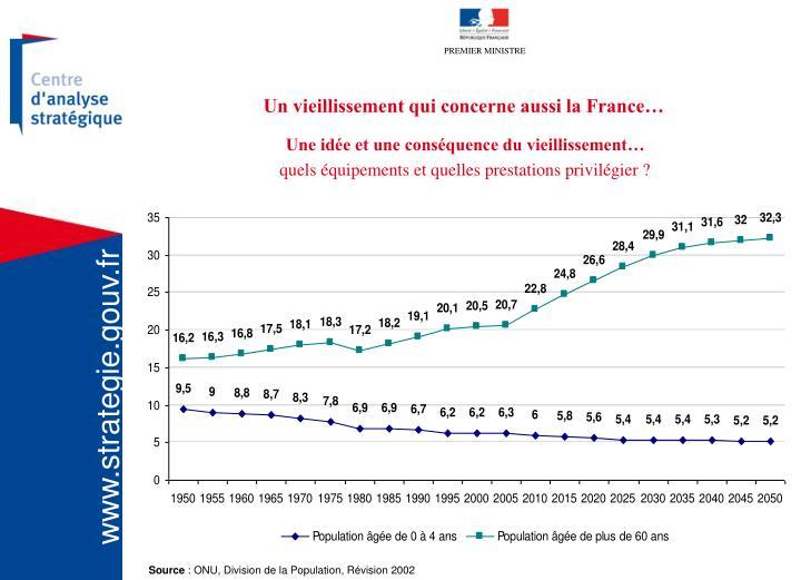 Un vieillissement qui concerne aussi la France…