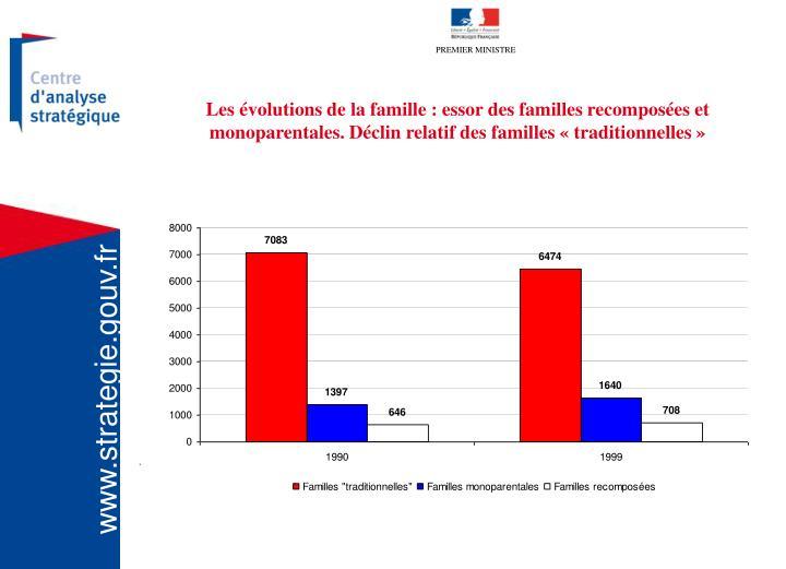 Les évolutions de la famille : essor des familles recomposées et monoparentales. Déclin relatif des familles «traditionnelles»