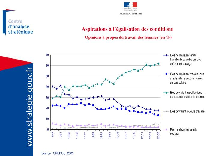 Aspirations à l'égalisation des conditions