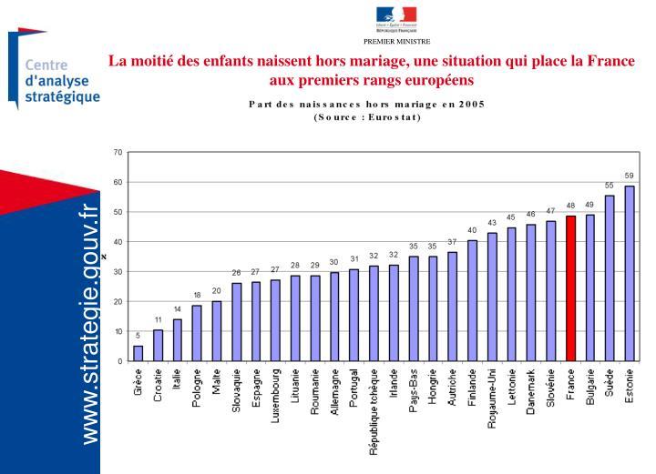 La moitié des enfants naissent hors mariage, une situation qui place la France aux premiers rangs européens