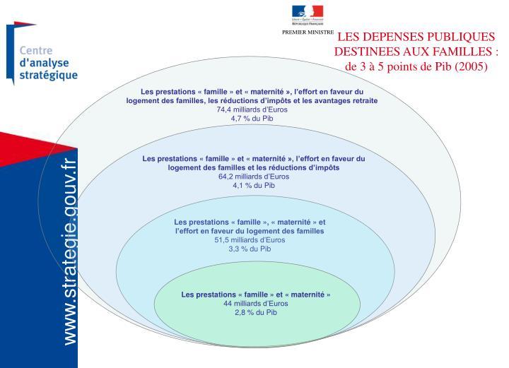 Les prestations «famille» et «maternité», l'effort en faveur du logement des familles, les réductions d'impôts et les avantages retraite