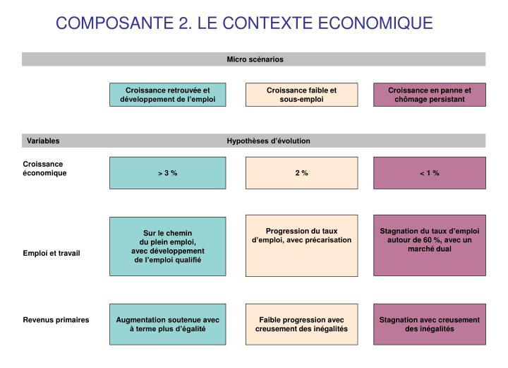 COMPOSANTE 2. LE CONTEXTE ECONOMIQUE