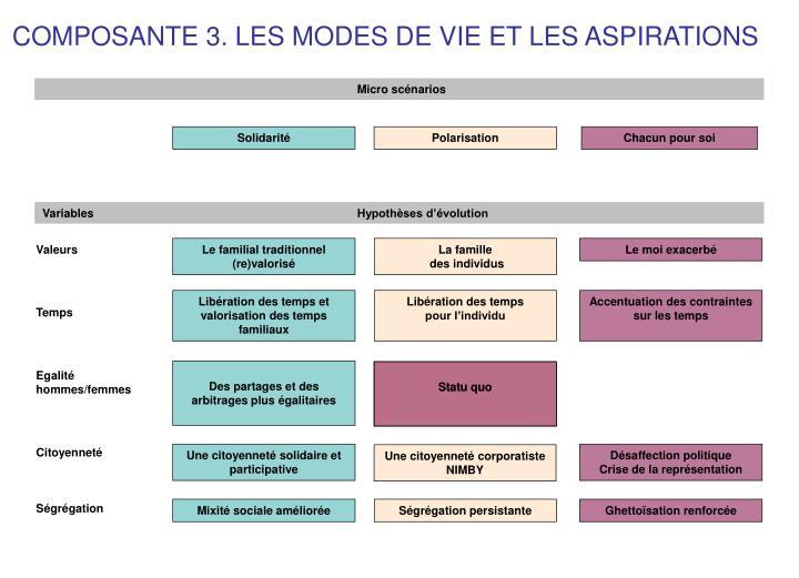 COMPOSANTE 3. LES MODES DE VIE ET LES ASPIRATIONS
