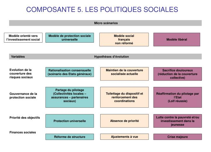 COMPOSANTE 5. LES POLITIQUES SOCIALES