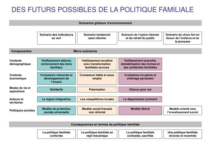 DES FUTURS POSSIBLES DE LA POLITIQUE FAMILIALE