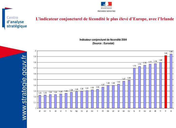 L'indicateur conjoncturel de fécondité le plus élevé d'Europe, avec l'Irlande